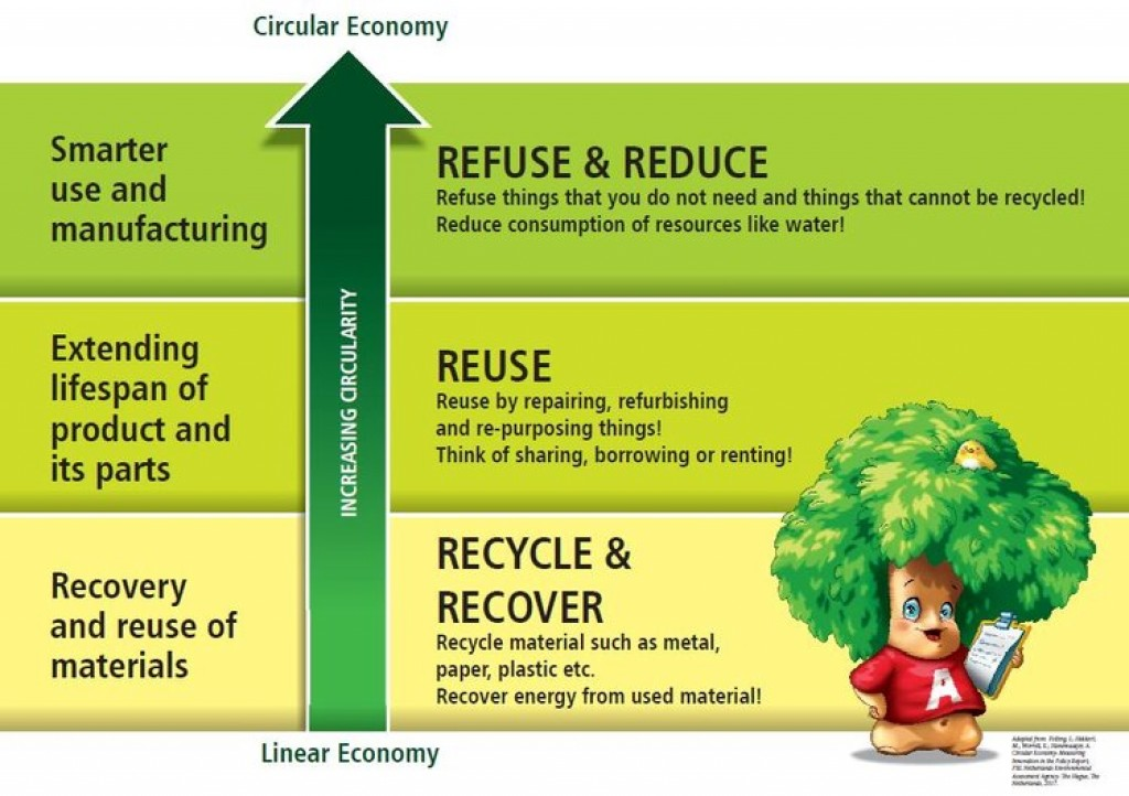 Sustainable Industry and Circular Economy